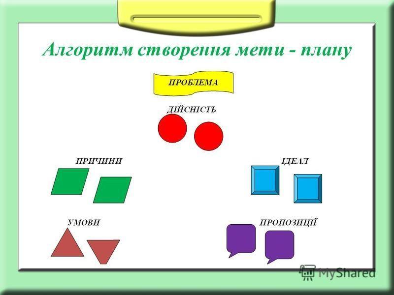 Алгоритм створення мети - плану