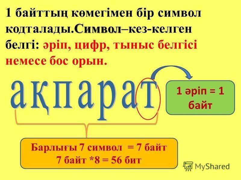 Символ 1 байттың көмегімен бір символ кодталлоды.Символ–кез-келген белгі: әріп, цифр, тыныс белгісі немесе бос орын. 1 әріп = 1 байт Барлығы 7 символ = 7 байт 7 байт *8 = 56 бит