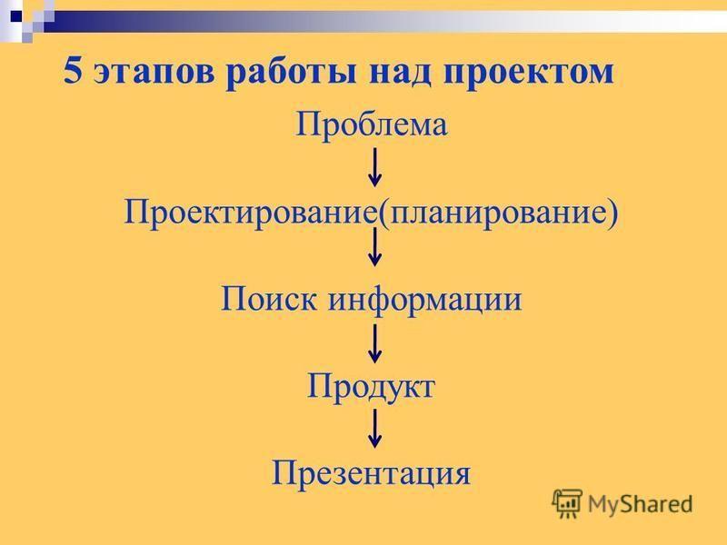 5 этапов работы над проектом Проблема Проектирование(планирование) Поиск информации Продукт Презентация