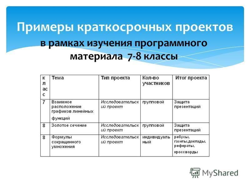 Примеры краткосрочных проектов в рамках изучения программного материала 7-8 классы