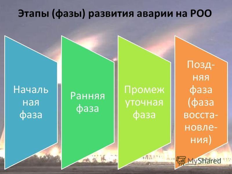Этапы (фазы) развития аварии на РОО Началь ная фаза Ранняя фаза Промеж уточная фаза Позд- няя фаза (фаза восстановления)