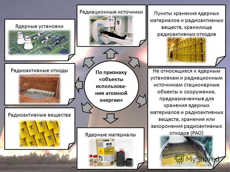 По признаку «объекты использования атомной энергии» Ядерные установки Радиационные источники Радиоактивные отходы Радиоактивные вещества Ядерные материалы Пункты хранения ядерных материалов и радиоактивных веществ, хранилища радиоактивных отходов Не