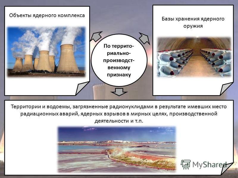 По территориально- производственному признаку Объекты ядерного комплекса Базы хранения ядерного оружия Территории и водоемы, загрязненные радионуклидами в результате имевших место радиационных аварий, ядерных взрывов в мирных целях, производственной