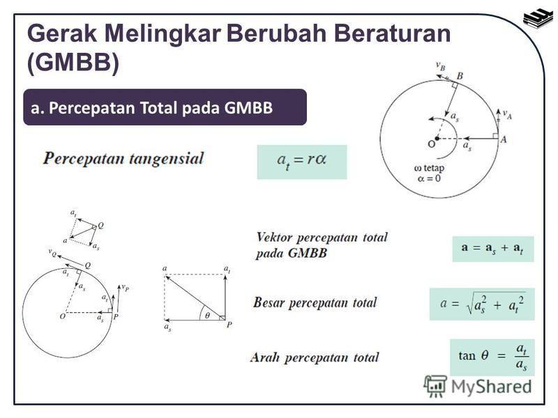 Gerak Melingkar Berubah Beraturan (GMBB) a. Percepatan Total pada GMBB