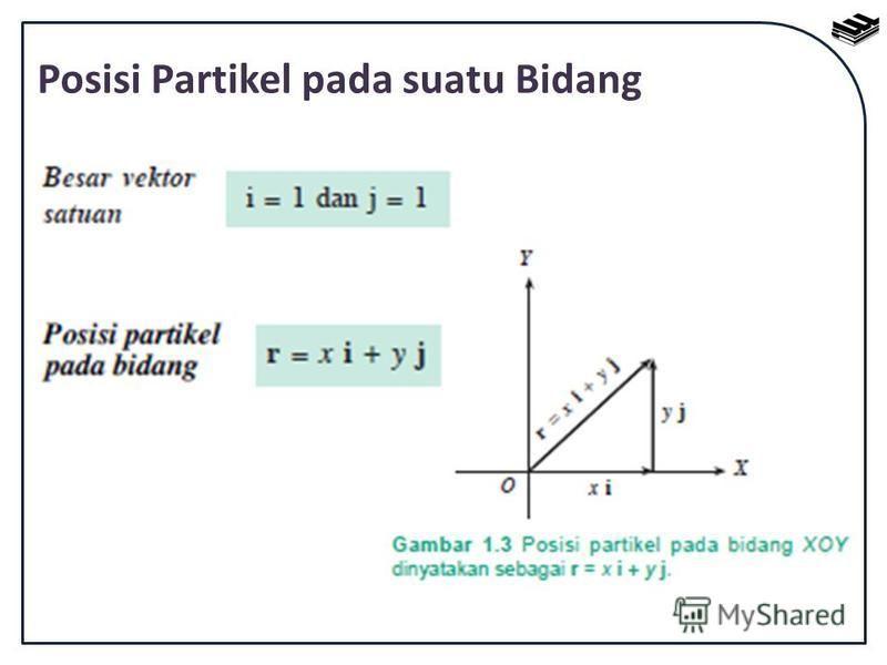 Posisi Partikel pada suatu Bidang