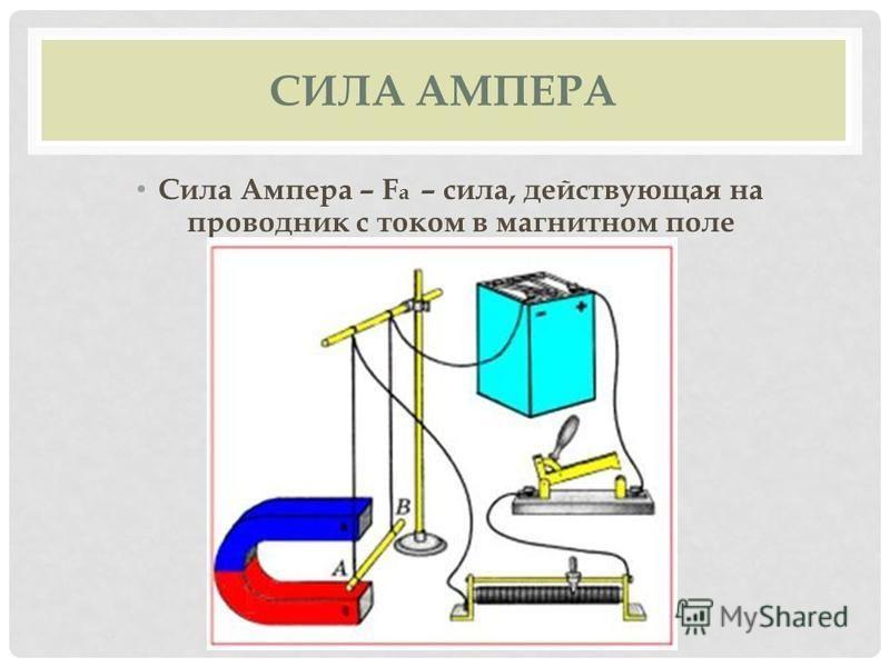 СИЛА АМПЕРА Сила Ампера – F a – сила, действующая на проводник с током в магнитном поле