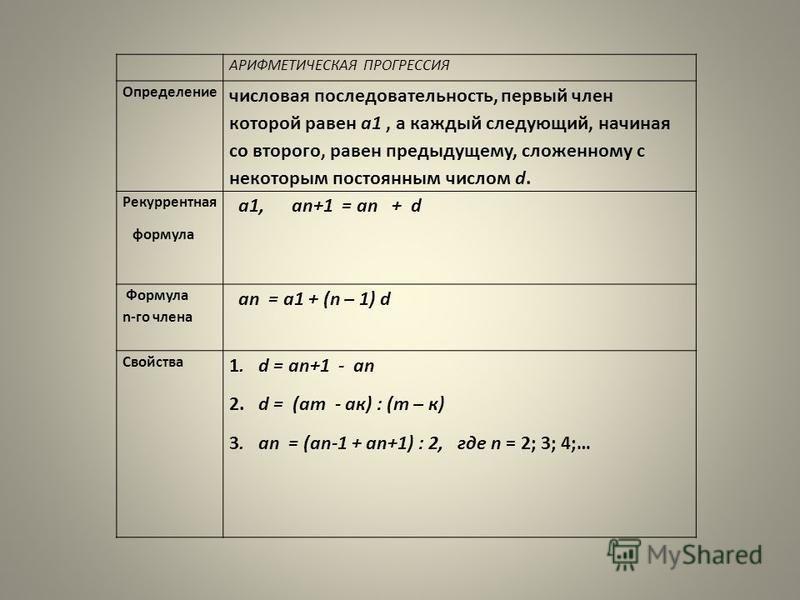 АРИФМЕТИЧЕСКАЯ ПРОГРЕССИЯ Определение числовая последовательность, первый член которой равен а 1, а каждый следующий, начиная со второго, равен предыдущему, сложенному с некоторым постоянным числом d. Рекуррентная формула а 1, an+1 = an + d Формула n
