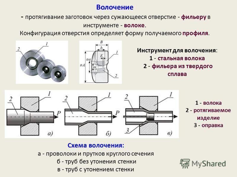Волочение - протягивание заготовок через сужающееся отверстие - фильеру в инструменте - волоке. Конфигурация отверстия определяет форму получаемого профиля. Инструмент для волочения: 1 - стальная волока 2 - фильера из твердого сплава Схема волочения: