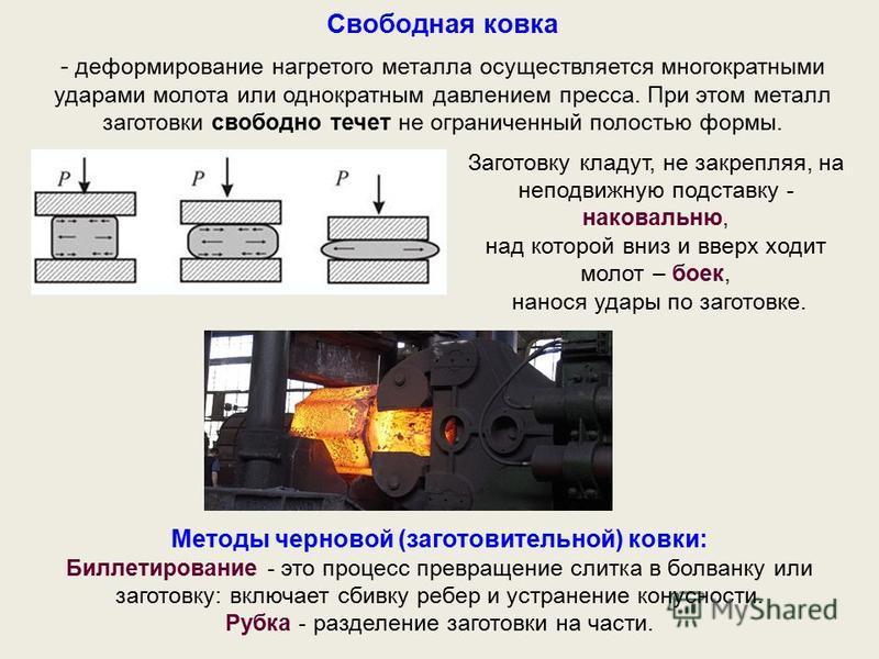 Свободная ковка - деформирование нагретого металла осуществляется многократными ударами молота или однократным давлением пресса. При этом металл заготовки свободно течет не ограниченный полостью формы. Методы черновой (заготовительной) ковки: Биллети