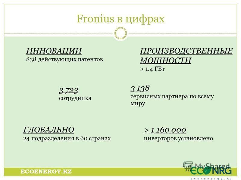 Fronius в цифрах ИННОВАЦИИ 838 действующих патентов 3 723 сотрудника ПРОИЗВОДСТВЕННЫЕ МОЩНОСТИ > 1.4 ГВт ГЛОБАЛЬНО 24 подразделения в 60 странах > 1 160 000 инверторов установлено 3 138 сервисных партнера по всему миру ECOENERGY.KZ
