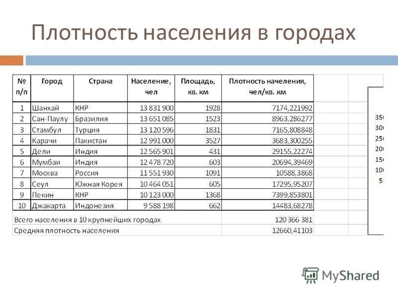 Плотность населения в городах
