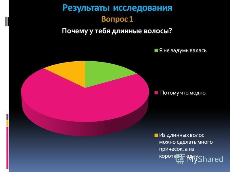 Результаты исследования Вопрос 1