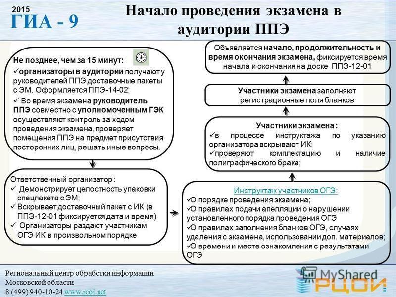 Региональный центр обработки информации Московской области 8 (499) 940-10-24 www.rcoi.netwww.rcoi.net ГИА - 9 2015 Не позднее, чем за 15 минут: организаторы в аудитории получают у руководителей ППЭ доставочные пакеты с ЭМ. Оформляется ППЭ-14-02; Во в