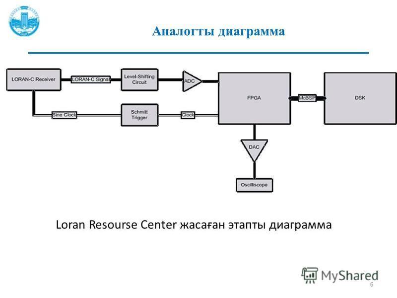 Аналогты диаграмма 6 Loran Resourse Center жасаған этапы диаграмма