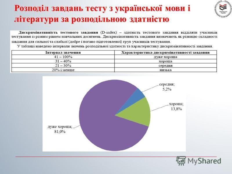 Розподіл завдань тесту з української мови і літератури за розподільною здатністю