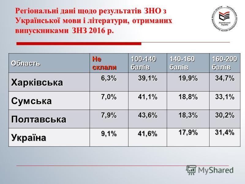 Регіональні дані щодо результатів ЗНО з Української мови і літератури, отриманих випускниками ЗНЗ 2016 р. Область Не склали 100-140 балів 140-160 балів 160-200 балів Харківська 6,3%39,1%19,9%34,7% Сумська 7,0%41,1%18,8%33,1% Полтавська 7,9%43,6%18,3%