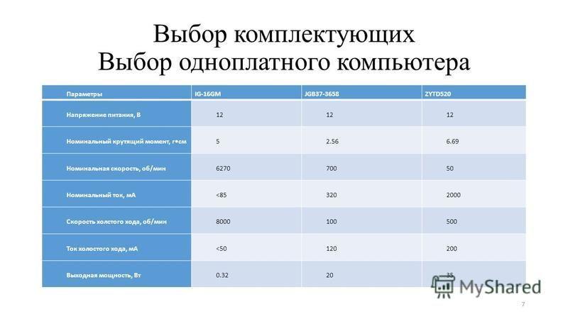 Выбор комплектующих Выбор одноплатного компьютера ПараметрыIG-16GMJGB37-3658ZYTD520 Напряжение питания, В12 Номинальный крутящий момент, гсм 52.566.69 Номинальная скорость, об/мин 627070050 Номинальный ток, мА<853202000 Скорость холостого хода, об/ми