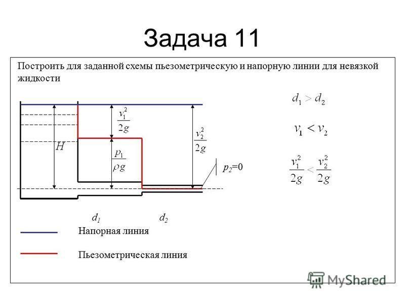 Задача 11 Построить для заданной схемы пьезометрическую и напорную линии для невязкой жидкости d1d1 d2d2 Пьезометрическая линия Напорная линия р 2 =0