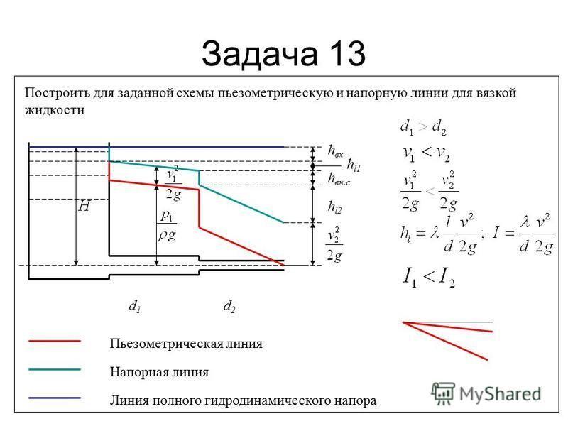 Задача 13 Построить для заданной схемы пьезометрическую и напорную линии для вязкой жидкости d1d1 d2d2 Пьезометрическая линия Линия полного гидродинамического напора h вх h вн.с h l2 h l1 Напорная линия