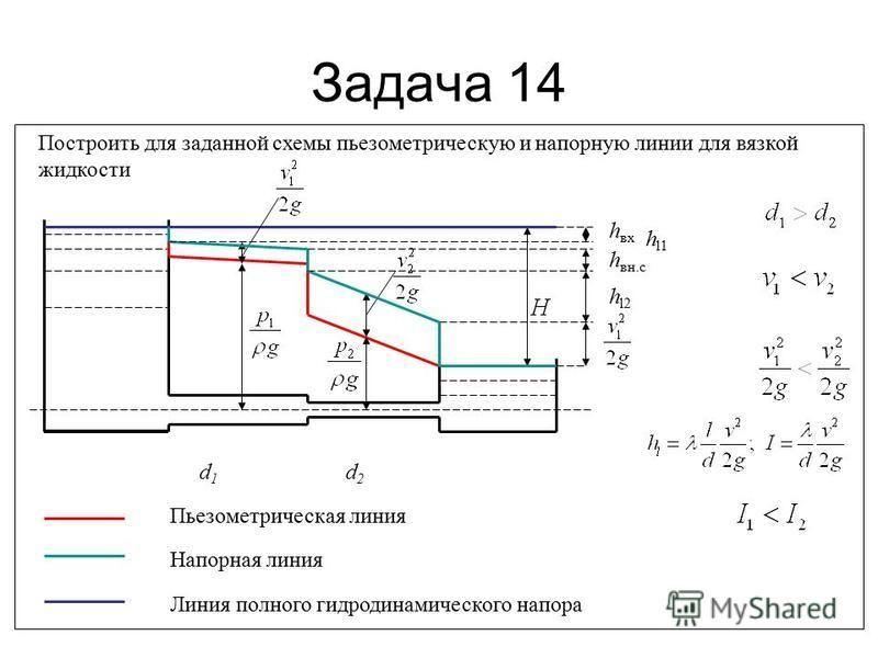 Задача 14 Построить для заданной схемы пьезометрическую и напорную линии для вязкой жидкости d1d1 d2d2 Пьезометрическая линия Напорная линия Линия полного гидродинамического напора h l1 h l2 h вн.с h вх