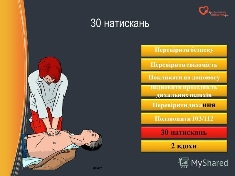 30 натискань Перевірити безпеку Перевірити свідомість Покликати на допомогу Відновити прохідність дихальних шляхів Перевірити диха ння Подзвонити 103/112 30 натискань 2 вдохи