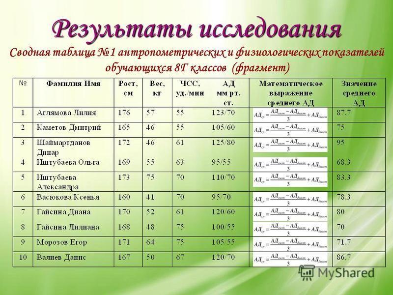 Результаты исследования Сводная таблица 1 антропометрических и физиологических показателей обучающихся 8Г классов (фрагмент)