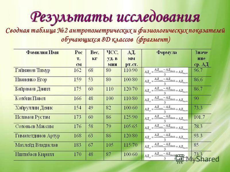 Результаты исследования Сводная таблица 2 антропометрических и физиологических показателей обучающихся 8Д классов (фрагмент)