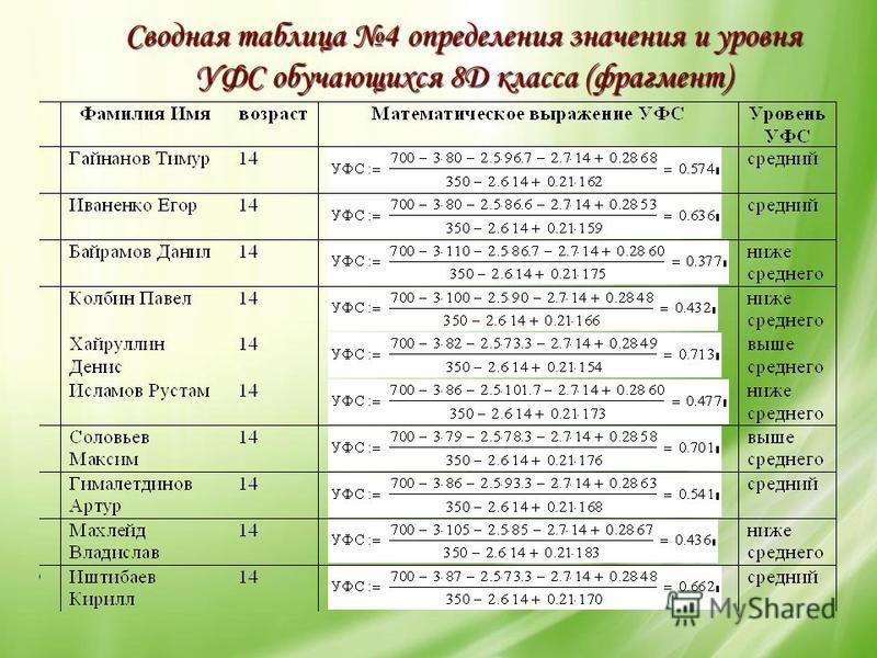 Сводная таблица 4 определения значения и уровня УФС обучающихся 8Д класса (фрагмент)