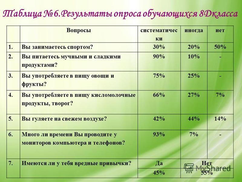 Таблица 6. Результаты опроса обучающихся 8Дкласса Вопросы систематически иногда нет 1. Вы занимаетесь спортом?30%20%50% 2. Вы питаетесь мучными и сладкими продуктами? 90%10%- 3. Вы употребляете в пищу овощи и фрукты? 75%25%- 4. Вы употребляете в пищу
