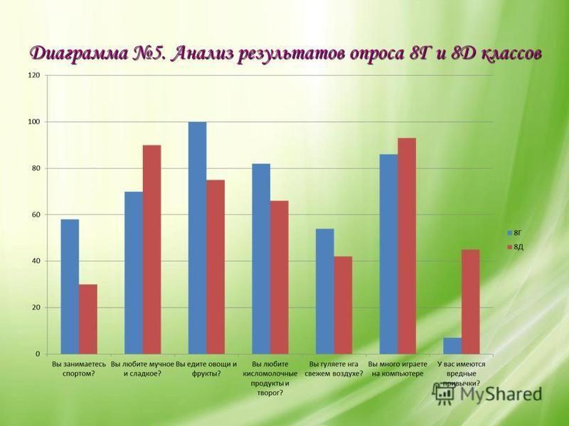 Диаграмма 5. Анализ результатов опроса 8Г и 8Д классов