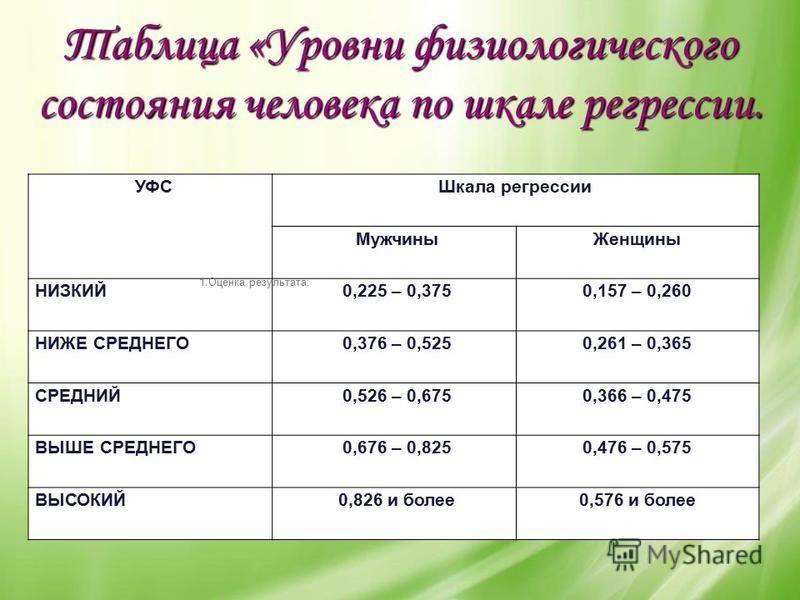 Таблица «Уровни физиологического состояния человека по шкале регрессии. 1. Оценка результата: УФСШкала регрессии Мужчины Женщины НИЗКИЙ0,225 – 0,3750,157 – 0,260 НИЖЕ СРЕДНЕГО0,376 – 0,5250,261 – 0,365 СРЕДНИЙ0,526 – 0,6750,366 – 0,475 ВЫШЕ СРЕДНЕГО0