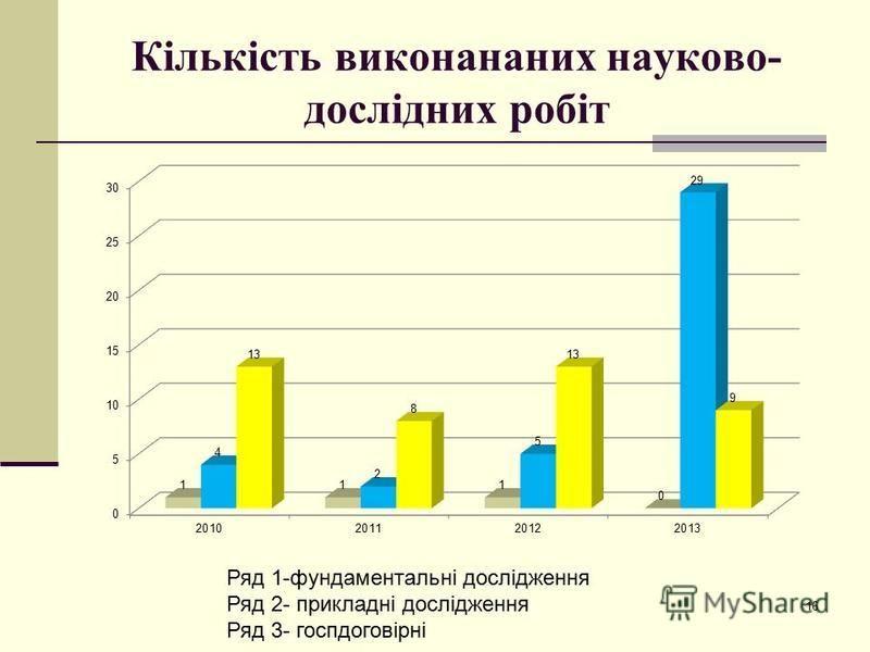 Кількість виконананих науково- дослідних робіт Ряд 1-фундаментальні дослідження Ряд 2- прикладні дослідження Ряд 3- госпдоговірні 16