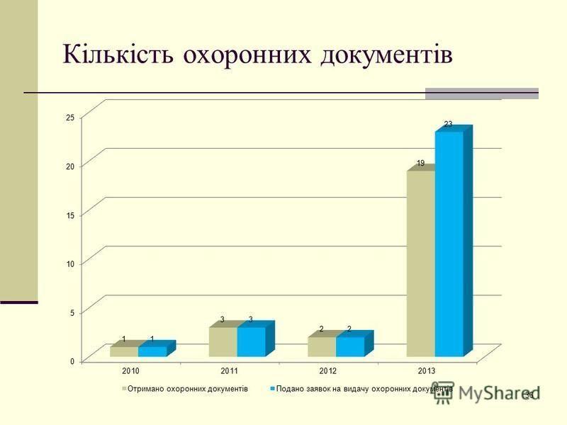Кількість охоронних документів 36
