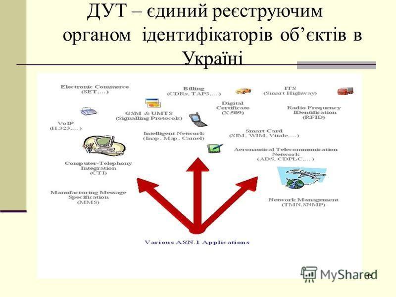 ДУТ – єдиний реєструючим органом ідентифікаторів обєктів в Україні 45