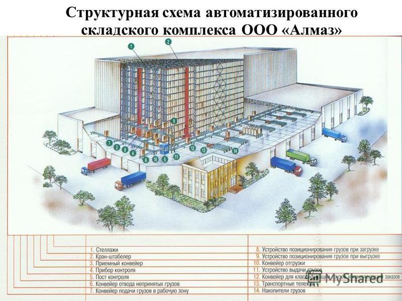 Структурная схема автоматизированного складского комплекса ООО «Алмаз»