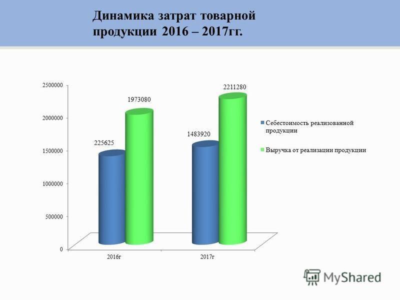 Динамика затрат товарной продукции 2016 – 2017 гг.