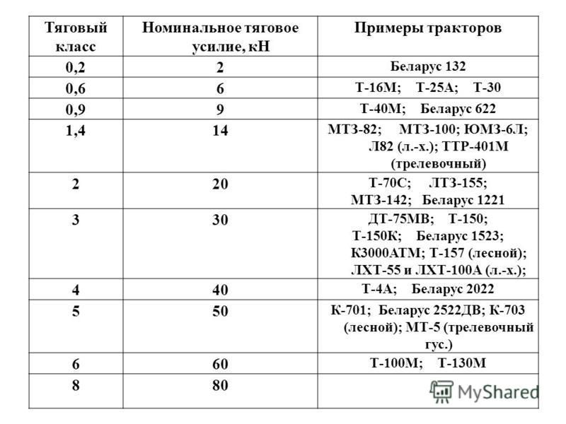 Тяговый класс Номинальное тяговое усилие, кН Примеры тракторов 0,22 Беларус 132 0,66 Т-16М; Т-25А; Т-30 0,99 Т-40М; Беларус 622 1,414 МТЗ-82; МТЗ-100; ЮМЗ-6Л; Л82 (л.-х.); ТТР-401М (трелевочный) 220 Т-70С; ЛТЗ-155; МТЗ-142; Беларус 1221 330 ДТ-75МВ;