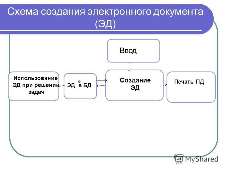 Схема создания электронного документа (ЭД) Ввод Создание ЭД ЭД в БД Использование ЭД при решении задач Печать ПД