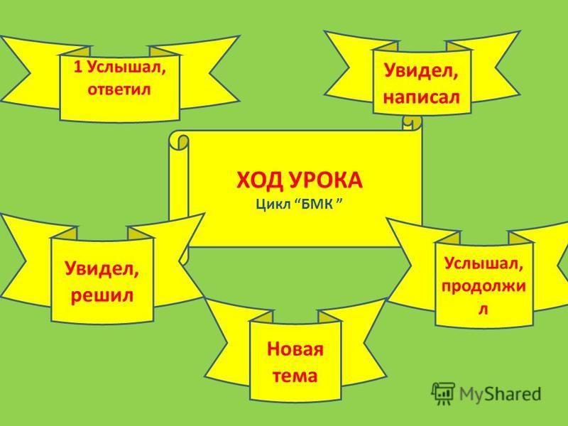 ХОД УРОКА Цикл БМК 1 Услышал, ответил Увидел, написал Увидел, решил Новая тема Услышал, продолжи л