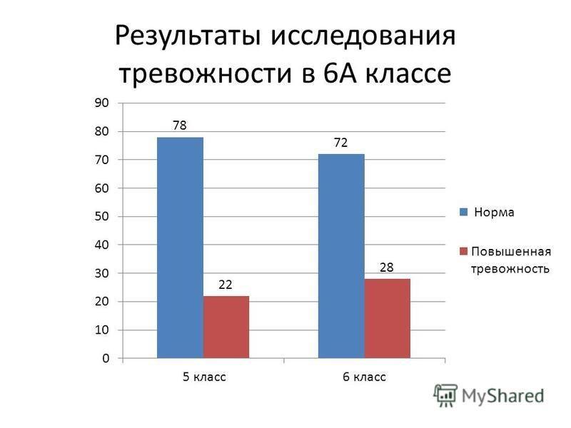 Результаты исследования тревожности в 6А классе