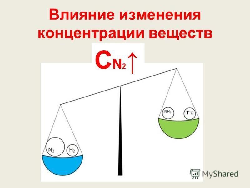 Влияние изменения концентрации веществ С N 2