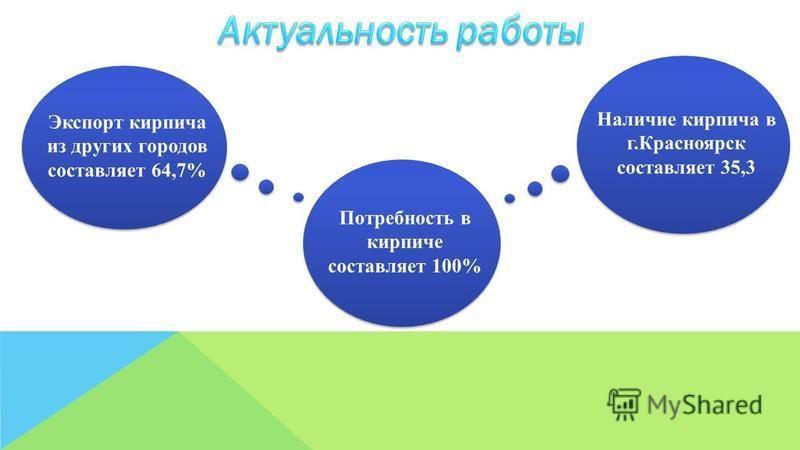 Экспорт кирпича из других городов составляет 64,7% Потребность в кирпиче составляет 100% Наличие кирпича в г.Красноярск составляет 35,3
