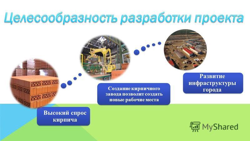 Высокий спрос кирпича Создание кирпичного завода позволит создать новые рабочие места Развитие инфраструктуры города
