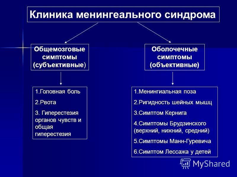 Клиника менингеального синдрома Общемозговые симптомы (субъективные) Оболочечные симптомы (объективные) 1. Головная боль 2. Рвота 3. Гиперестезия органов чувств и общая гиперестезия 1. Менингиальная поза 2. Ригидность шейных мышц 3. Симптом Кернига 4
