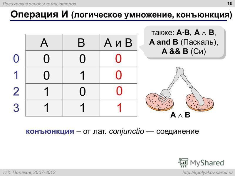 Логические основы компьютеров К. Поляков, 2007-2012 http://kpolyakov.narod.ru 10 Операция И (логическое умножение, конъюнкция) ABА и B 1 0 также: A·B, A B, A and B (Паскаль), A && B (Си) 00 01 10 11 0 1 2 3 0 0 конъюнкция – от лат. conjunctio соедине