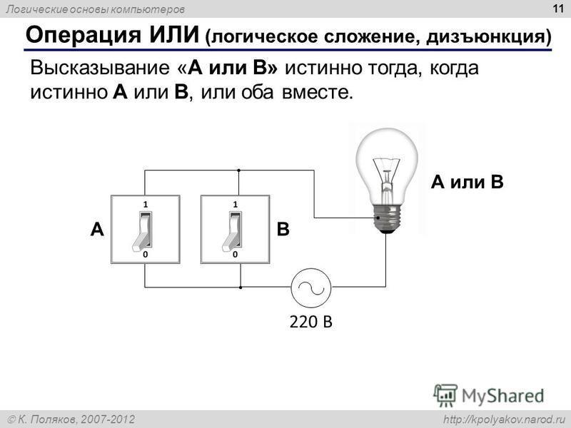 Логические основы компьютеров К. Поляков, 2007-2012 http://kpolyakov.narod.ru 11 Операция ИЛИ (логическое сложение, дизъюнкция) Высказывание «A или B» истинно тогда, когда истинно А или B, или оба вместе. 220 В A или B AB
