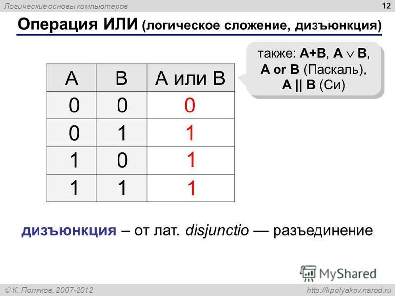 Логические основы компьютеров К. Поляков, 2007-2012 http://kpolyakov.narod.ru 12 Операция ИЛИ (логическое сложение, дизъюнкция) ABА или B 1 0 также: A+B, A B, A or B (Паскаль), A || B (Си) 00 01 10 11 1 1 дизъюнкция – от лат. disjunctio разъединение