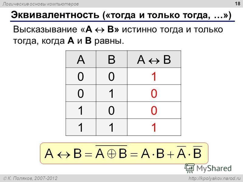 Логические основы компьютеров К. Поляков, 2007-2012 http://kpolyakov.narod.ru 18 Эквивалентность («тогда и только тогда, …») Высказывание «A B» истинно тогда и только тогда, когда А и B равны. ABА B 001 010 100 111
