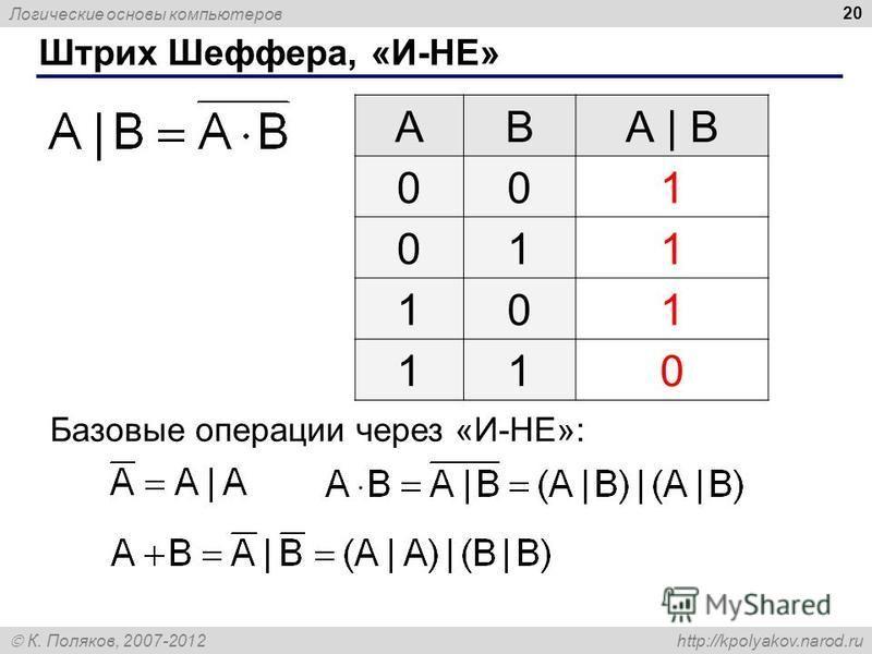 Логические основы компьютеров К. Поляков, 2007-2012 http://kpolyakov.narod.ru 20 Штрих Шеффера, «И-НЕ» ABА | B 001 011 101 110 Базовые операции через «И-НЕ»: