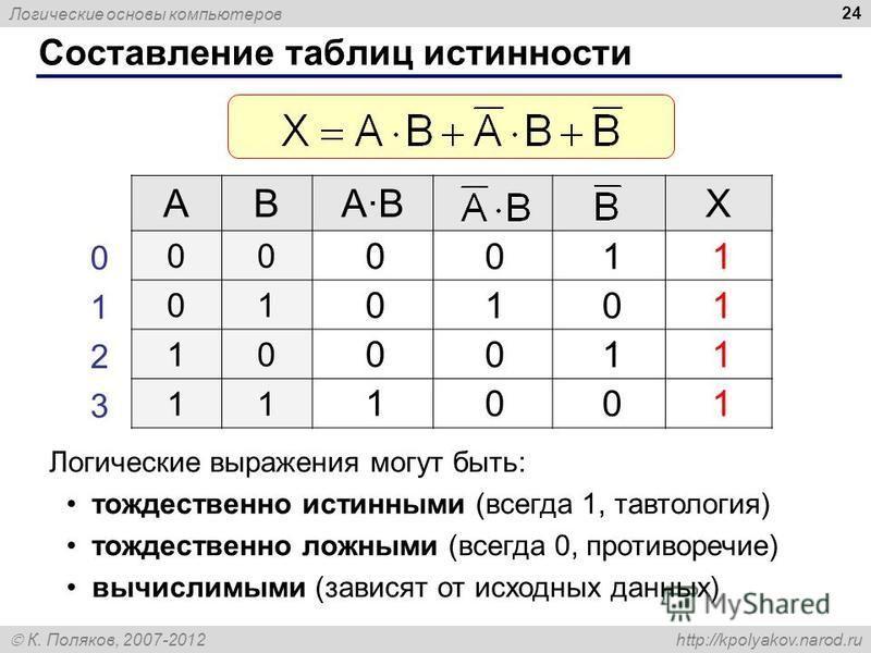 Логические основы компьютеров К. Поляков, 2007-2012 http://kpolyakov.narod.ru 24 Составление таблиц истинности ABA·BA·BX 00 01 10 11 0 1 2 3 0 1 0 0 0 0 0 1 1 0 1 0 1 1 1 1 Логические выражения могут быть: тождественно истинными (всегда 1, тавтология
